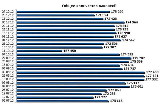 Сайты по размещению вакансий в украине частные объявления о продаже велосипеда каманчи по украине